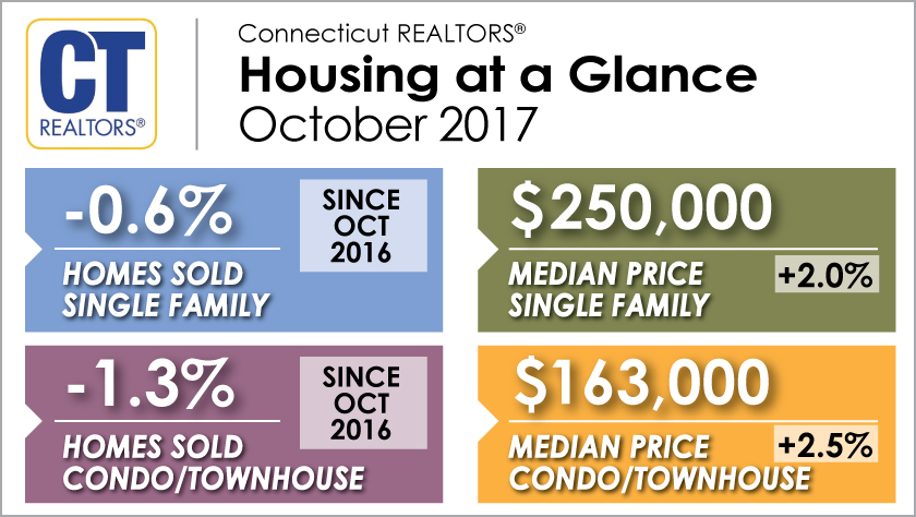 Housing at a Glance - September 2017