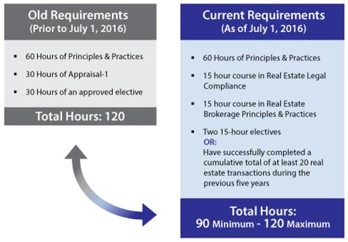 Licensing & Continuing Education | CT REALTORS®